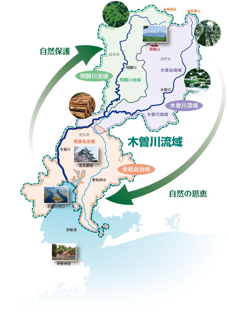 木曽川流域での循環
